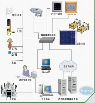 酒店客房网络集成控制系统(基于TCP\IP构建)