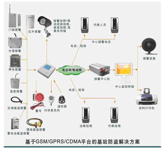 基于GSM平台的防盗报警系统