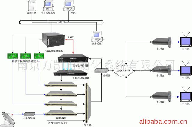 酒店、宾馆多媒体互动视频点播(VOD)服务系统