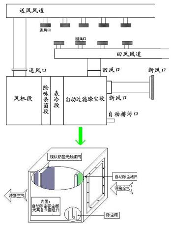 蜂窝式除尘机组电路图
