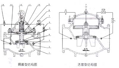 新型多功能水力电动控制阀