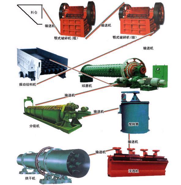 菱铁矿选矿设备 钨铁矿选矿设备 镜铁矿选矿技术