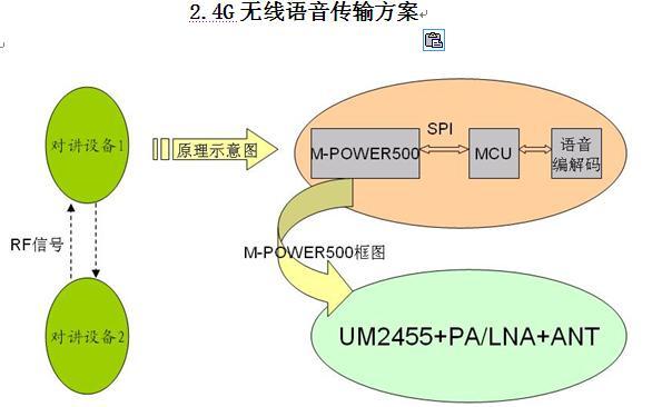 2.4G无线语音传输方案