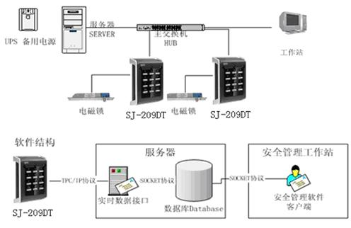 SJ-209 TCP/IP网络门禁