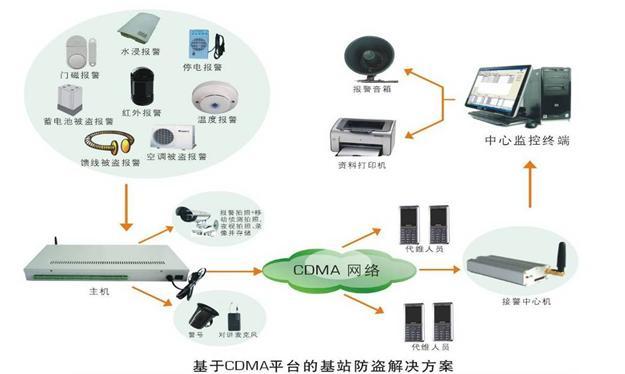 GSM|CDMA基站防盗报警器