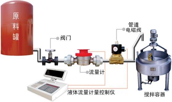 自动化控制工程,称重系统工程,定量配料系统,定量控制仪表