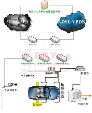 车辆报送系统