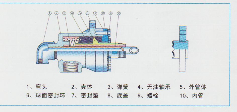 供应q型蒸汽专用旋转