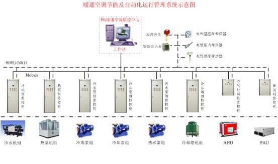 中央空调综合节能控制系统