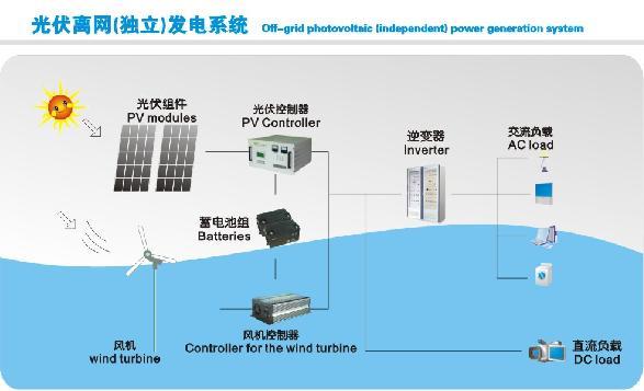 主要产品:太阳能路灯,庭院灯;太阳能并网,****发电系统,家用型发电