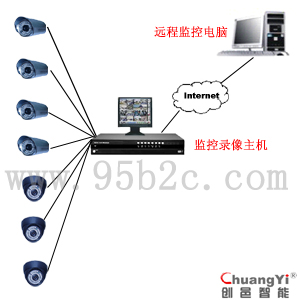 办公室视频监控系统,远程闭路监控系统