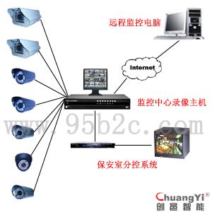 厂区门口闭路监控-监控系统-视频监控系统方案-视频监控系统