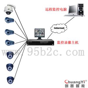 厂房厂区闭路监控-监控摄像头-监控系统方案-闭路监控
