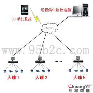 远程闭路监控系统-工厂监控系统,远程管理闭路监控系统