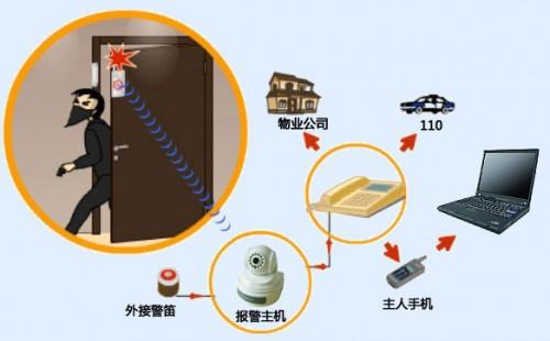 基站防盗系统,油井监控系统,发动机防盗系统,防盗报警系统方案