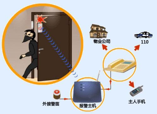 神眼联网报警器生产视频联网报警系统