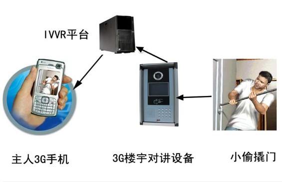 IVVR平台,3GIVV