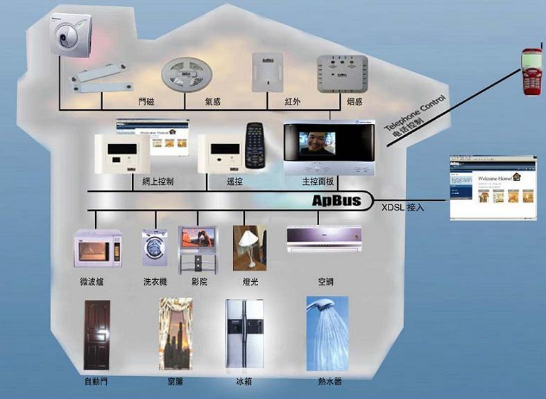 家庭防盗报警系统
