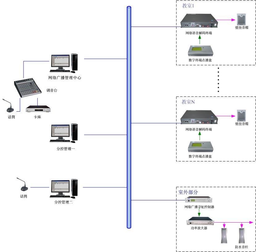 IP网络数字寻址公共广播系统