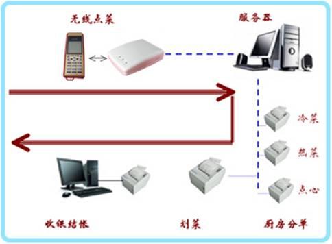 北京易麦宁无线点菜系统