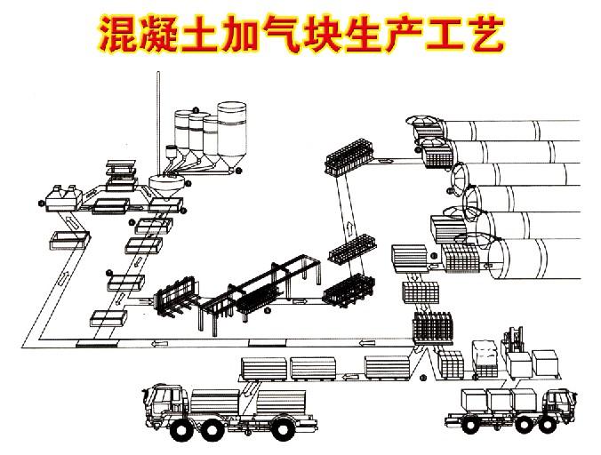 加气块混凝土砌块设备,蒸压粉煤灰成套设备、蒸压(灰砂砖)成套设备
