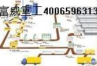 蒸压加气混凝土设备|蒸压加气砼砌块|加气块设备-郑州富威重工