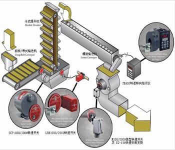 供应ESI转速开关/速度开关/振动开关/振动监测仪
