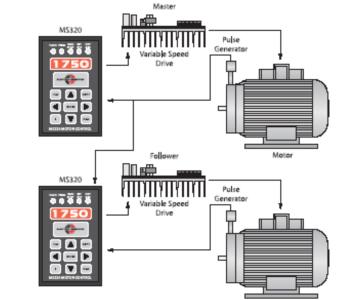 供应MS320主从速度控制器/驱动器控制器