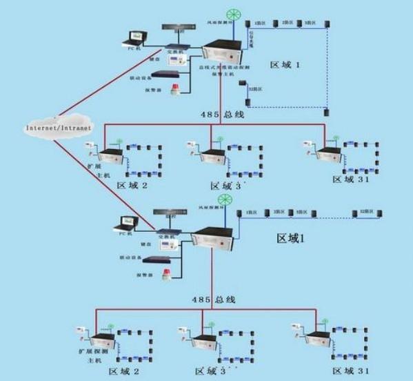 光缆震动周界报警系统