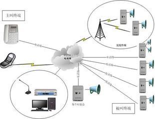 应急广播呼叫系统