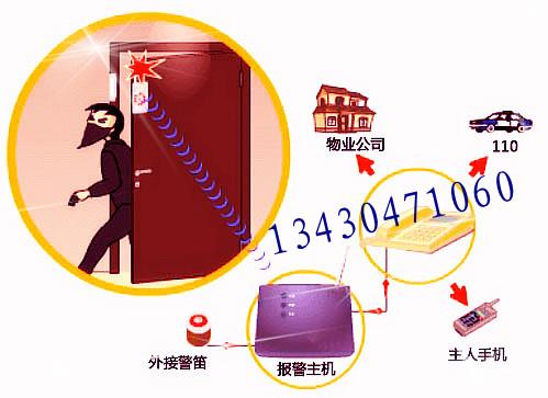 家庭安防 家庭防盗 家庭防盗报警器