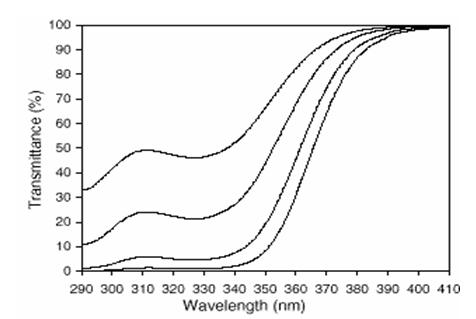 紫外线吸收剂UV-531(TIANSORB 531)