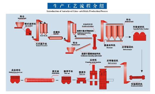 加气砌块砖设备生产线流程/空翻式加气砖设备工艺