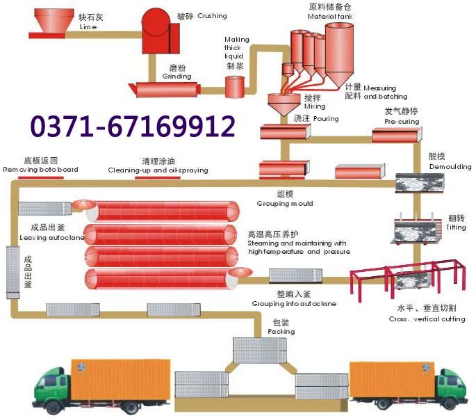 漳州空中翻转免蒸养砖设备蒸压加气混凝土灰砂砖生产线