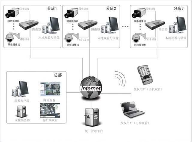 上海监控摄像头安装+上海监控安装cad标准图纸如何扭矩图片