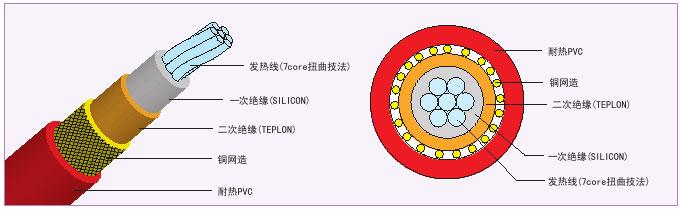 韩国大宇电缆 电地暖 原装进口舒适节通
