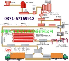 年产28W立方高温免蒸加气切块砖研发及生产厂家