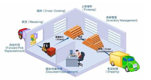 湖南物流仓储与配送软件系统 长沙第三方仓储管理软件