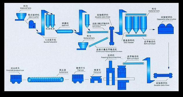 蒸压粉煤灰加气块生产设备