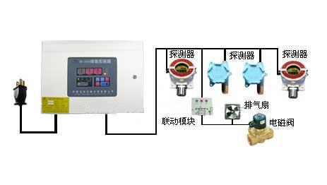 硫化氢报警器,氯化氢报警器价格,四川硫化氢报警器