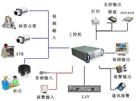 无线远程图像传输监控设备