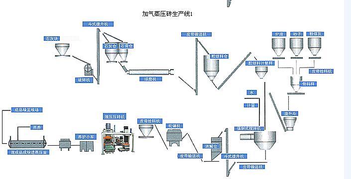 砂加气蒸养砖生产线设备