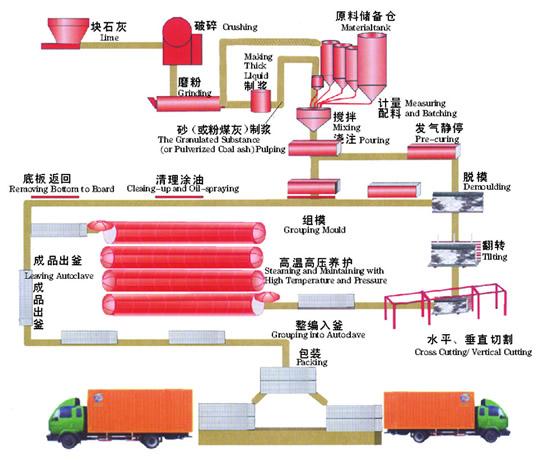 河南省加气块设备哪家好 加气混凝土设备 砂加气设备