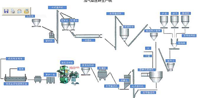 加气块设备价格/加气混凝土生产线配置/加气砖设备/蒸养砖设备/免