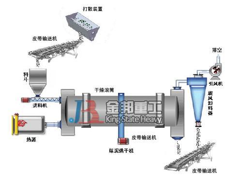 我厂专业生产煤泥烘干机生产效率高、耗能低--金邦重工机械