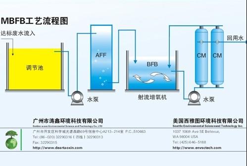 供应襄阳燕京啤酒污水处理技术中水回用技术-MBFB工艺