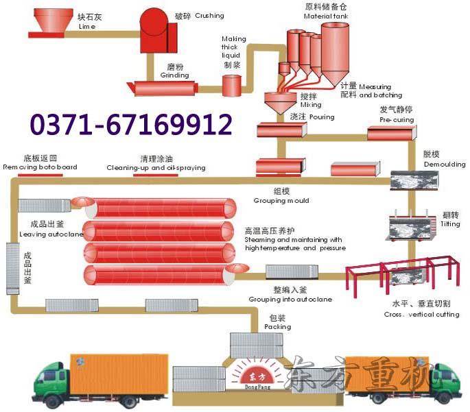 免蒸加气混凝土砌块设备的市场优势