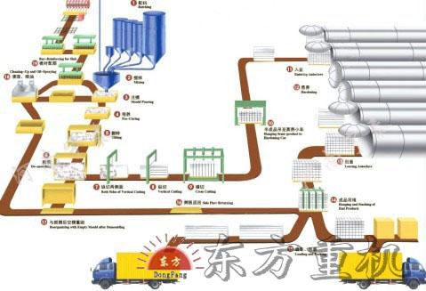 加气混凝土砌块所需的来源广泛能使用工业废渣,粉煤灰等可以有效治理