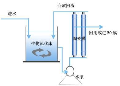 供应上海食品加工废水处理中水回用工艺-MBFB