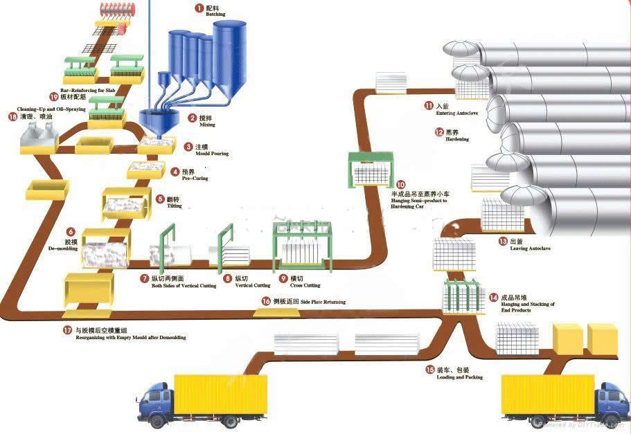 供应蒸压加气砖设备